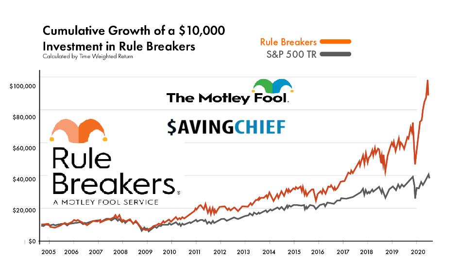 motley fool rule breakers $49